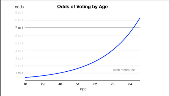 Odds of Voting
